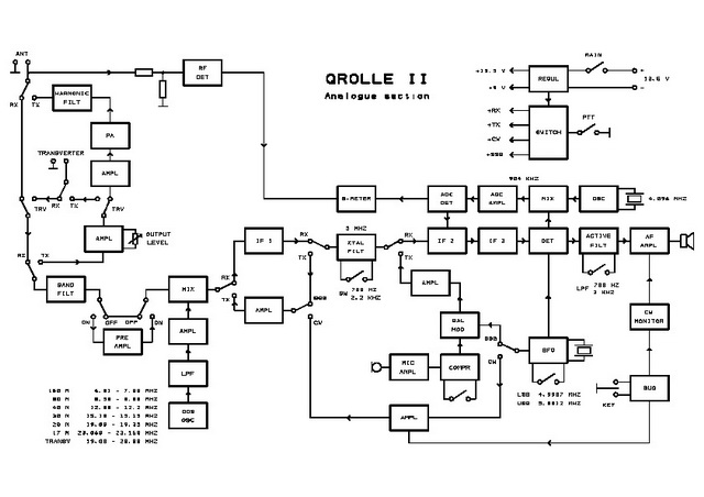 QROlle II Building documentation